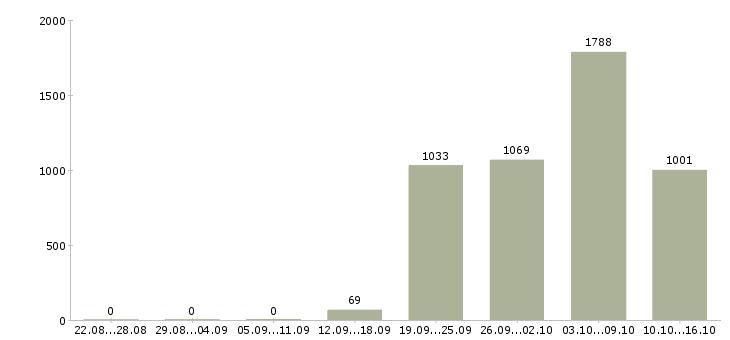 Поиск работы в Астрахани-Число вакансий в Астрахани за 2 месяца