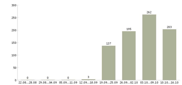 Поиск работы в Балаково-Число вакансий в Балаково за 2 месяца
