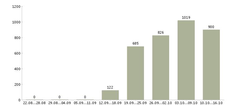 Поиск работы в Балашихе-Число вакансий в Балашихе за 2 месяца