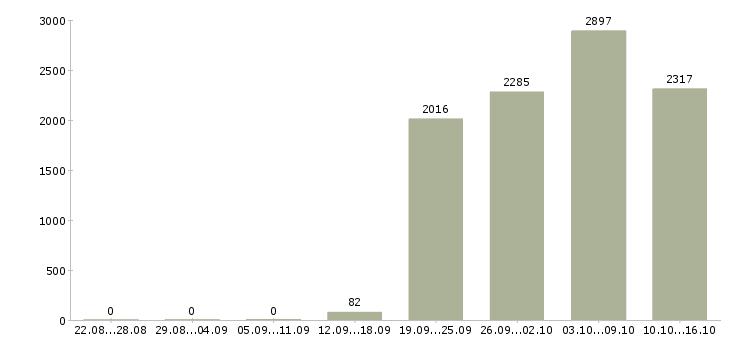 Поиск работы в Барнауле-Число вакансий в Барнауле за 2 месяца