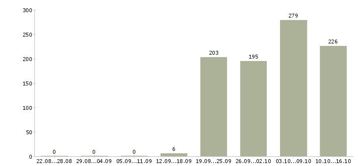Поиск работы в Владикавказе-Число вакансий в Владикавказе за 2 месяца