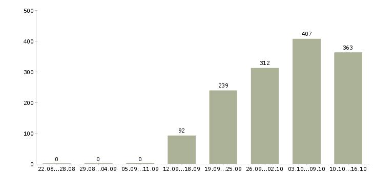 Поиск работы в Люберцах-Число вакансий в Люберцах за 2 месяца