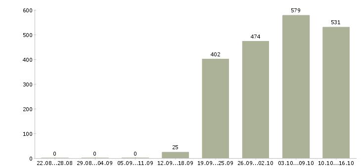 Поиск работы в Магнитогорске-Число вакансий в Магнитогорске за 2 месяца