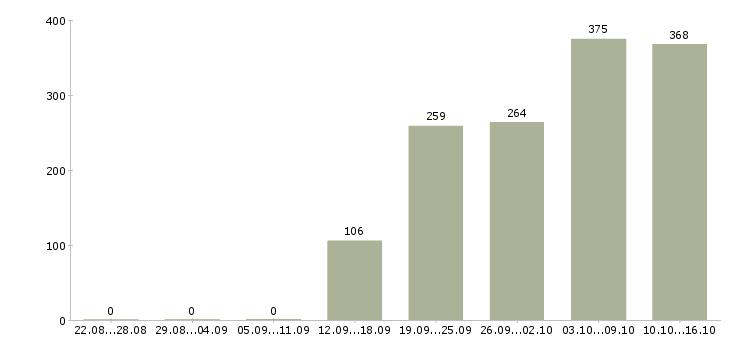 Поиск работы в Мытищах-Число вакансий в Мытищах за 2 месяца