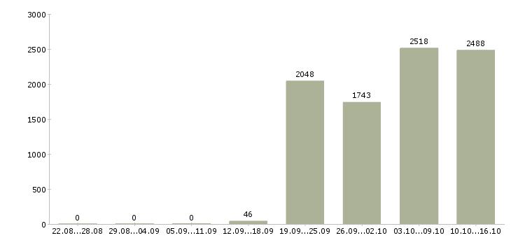 Поиск работы в Перми-Число вакансий в Перми за 2 месяца