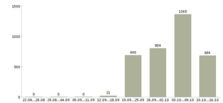 Поиск работы в Пскове-Число вакансий в Пскове за 2 месяца