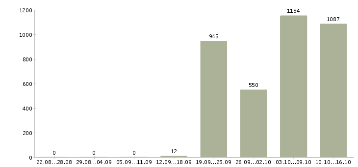 Поиск работы в Сочи-Число вакансий в Сочи за 2 месяца