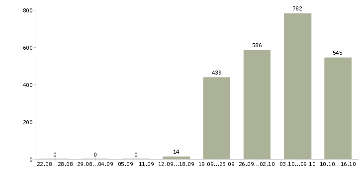 Поиск работы в Стерлитамаке-Число вакансий в Стерлитамаке за 2 месяца
