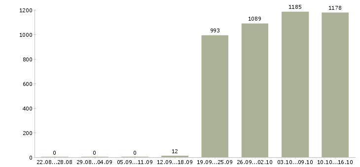 Поиск работы в Сургуте-Число вакансий в Сургуте за 2 месяца