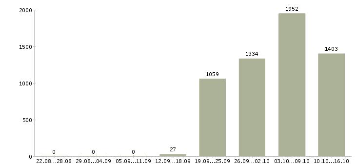 Поиск работы в Твери-Число вакансий в Твери за 2 месяца