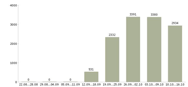 Поиск работы в Тюмени-Число вакансий в Тюмени за 2 месяца
