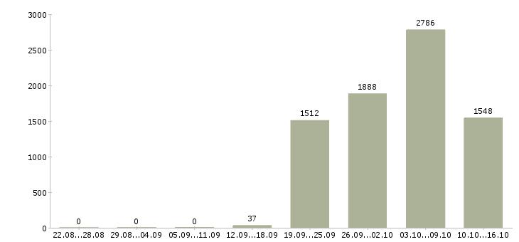 Поиск работы в Ульяновске-Число вакансий в Ульяновске за 2 месяца