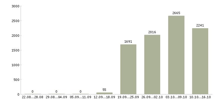 Поиск работы в Ярославле-Число вакансий в Ярославле за 2 месяца