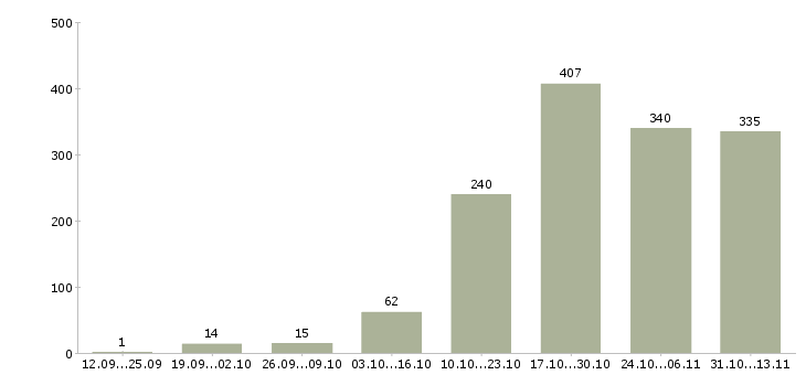 Работа «геодезист»-Число вакансий «геодезист» на сайте за 2 месяца