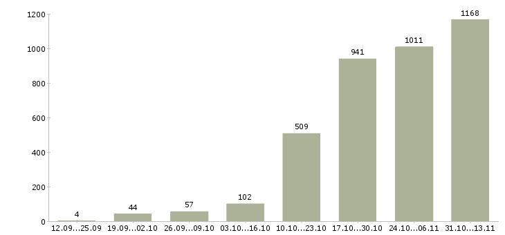 Работа «делопроизводитель»-Число вакансий «делопроизводитель» на сайте за 2 месяца