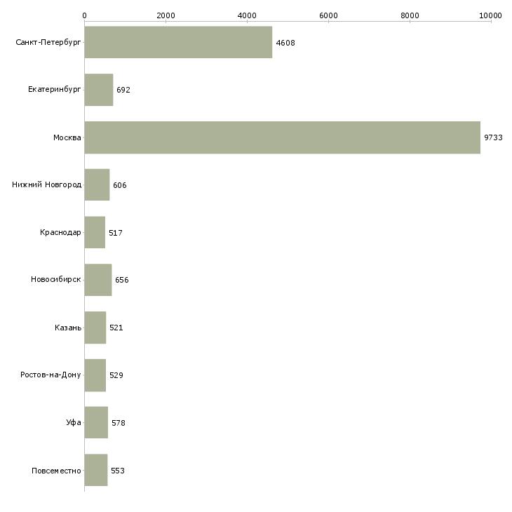 Найти работу ежедневно-Число вакансий «ежедневно» на сайте в городах Росcии