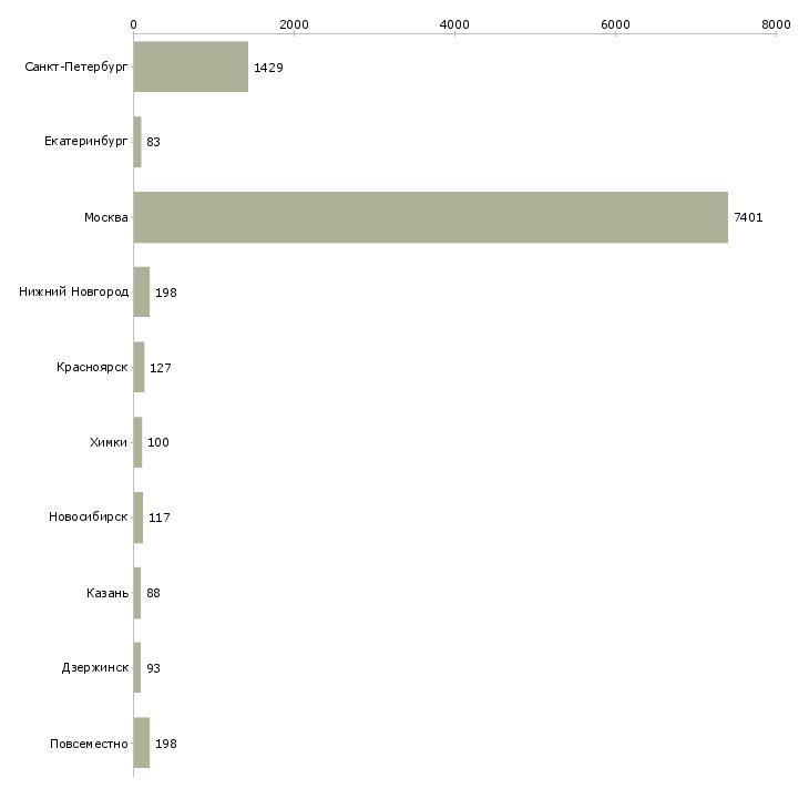 Найти работу за границей-Число вакансий «за границей» на сайте в городах Росcии
