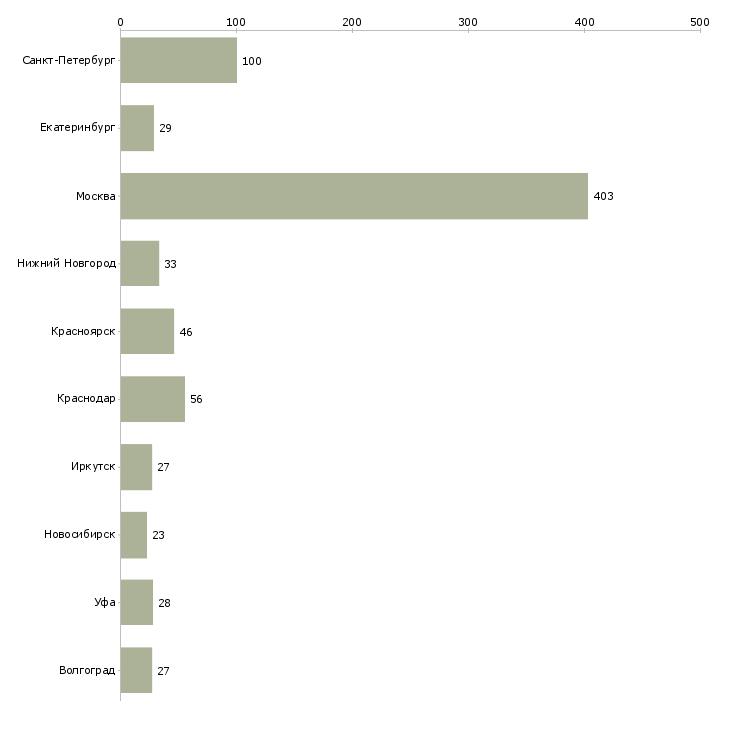 Найти работу каменщик-Число вакансий «каменщик» на сайте в городах Росcии