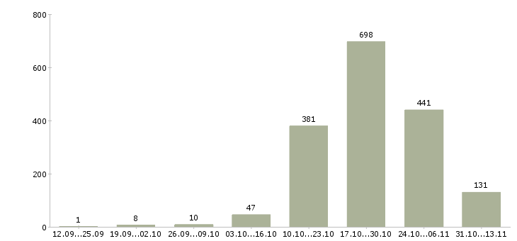 Сайт вакансий на машиниста плав-крана работа севастополь вакансии 2014 свежие