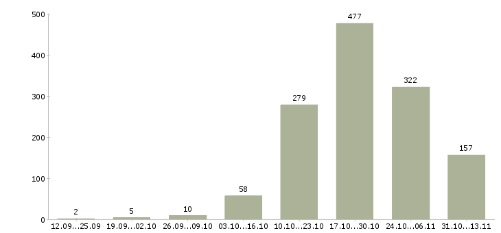 Работа «кровельщик»-Число вакансий «кровельщик» на сайте за 2 месяца