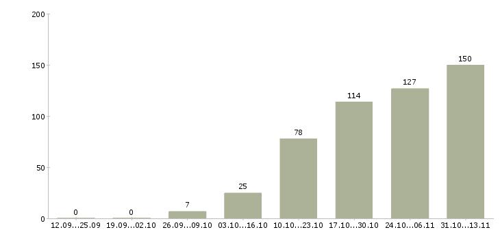 Работа «крупье»-Число вакансий «крупье» на сайте за 2 месяца