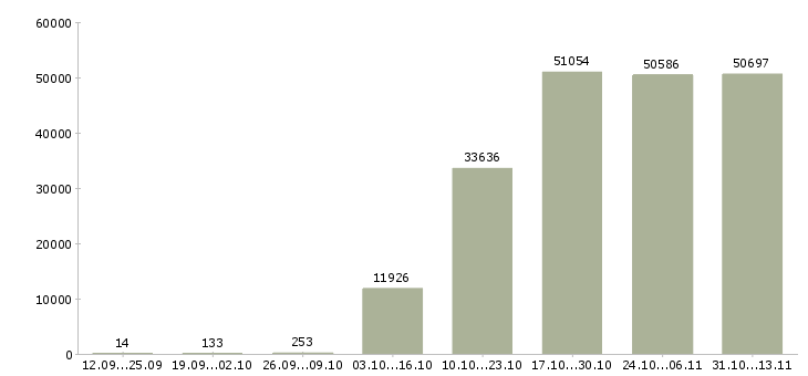 Работа «курьер»-Число вакансий «курьер» на сайте за 2 месяца