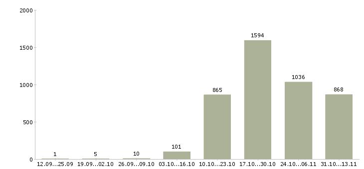 Работа «лаборант»-Число вакансий «лаборант» на сайте за 2 месяца