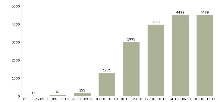 Работа «личный водитель»-Число вакансий «личный водитель» на сайте за 2 месяца