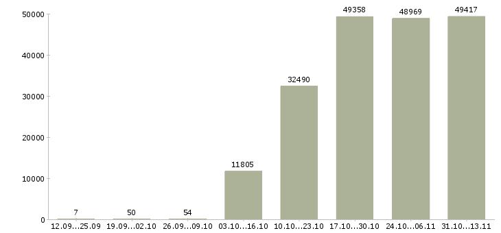 Работа «логист»-Число вакансий «логист» на сайте за 2 месяца