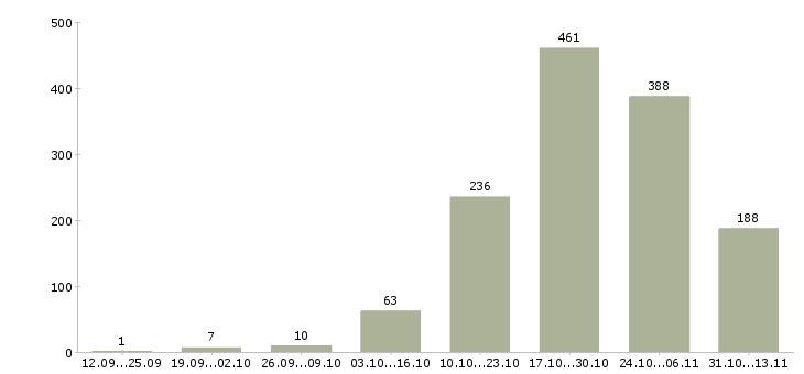 Работа «маляр штукатур»-Число вакансий «маляр штукатур» на сайте за 2 месяца