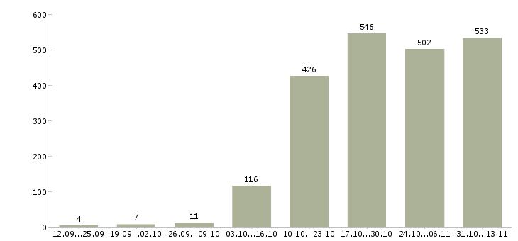 Работа «медпредставитель»-Число вакансий «медпредставитель» на сайте за 2 месяца