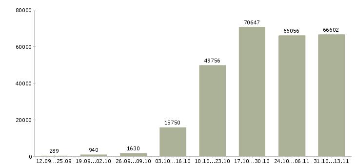 Работа «менеджера по продажам»-Число вакансий «менеджера по продажам» на сайте за 2 месяца