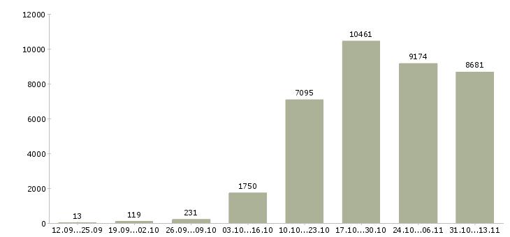 Работа «менеджер по персоналу»-Число вакансий «менеджер по персоналу» на сайте за 2 месяца