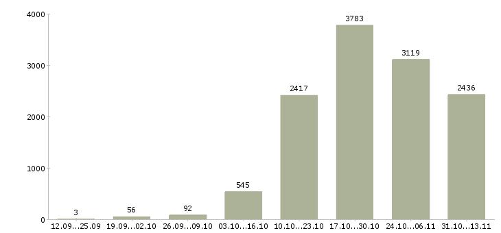 Работа «механик»-Число вакансий «механик» на сайте за 2 месяца