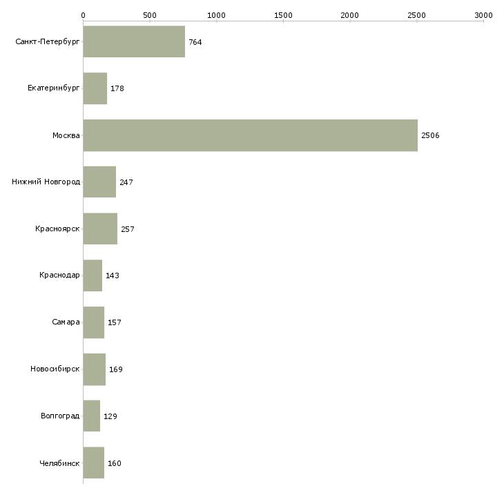 Найти работу монтажник-Число вакансий «монтажник» на сайте в городах Росcии