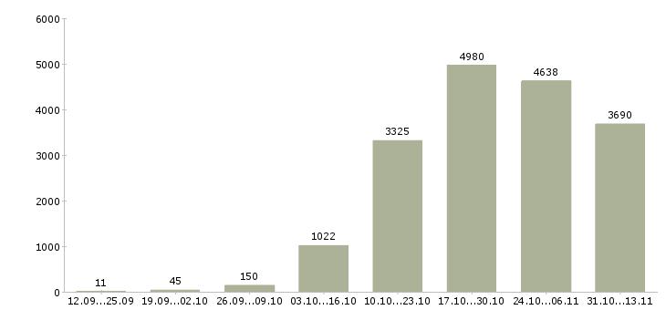 Работа «монтажник»-Число вакансий «монтажник» на сайте за 2 месяца