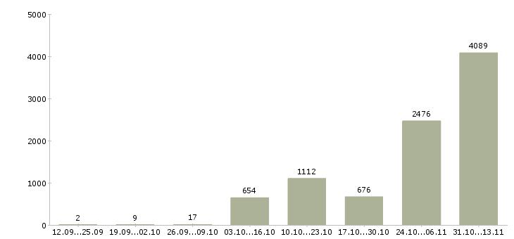 Работа «оператор колл центра»-Число вакансий «оператор колл центра» на сайте за 2 месяца