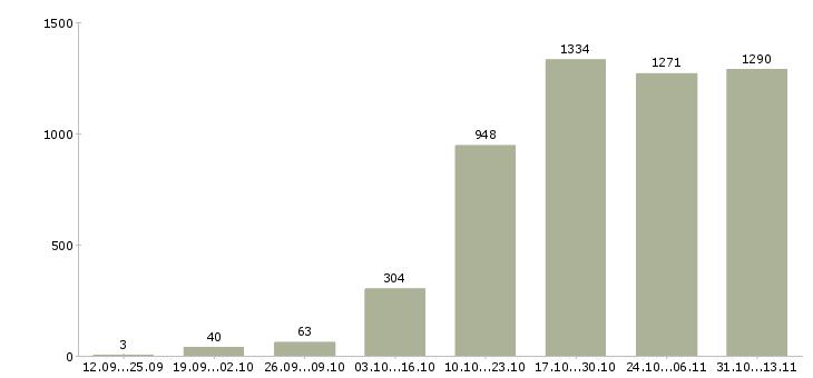 Работа «оператор 1с»-Число вакансий «оператор 1с» на сайте за 2 месяца