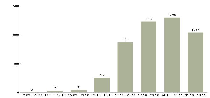 Работа «отделочник»-Число вакансий «отделочник» на сайте за 2 месяца