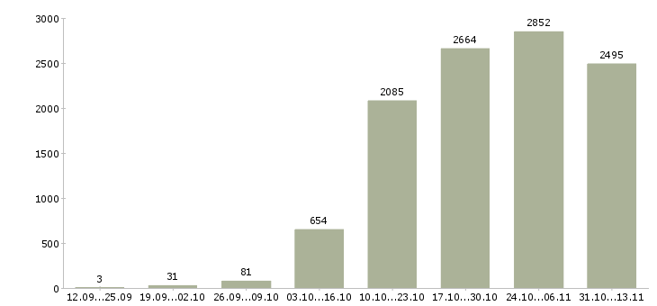 Работа «охранник вахта»-Число вакансий «охранник вахта» на сайте за 2 месяца