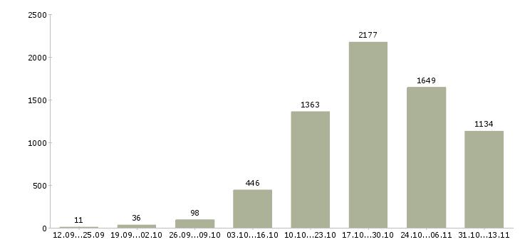 Работа «парикмахер»-Число вакансий «парикмахер» на сайте за 2 месяца