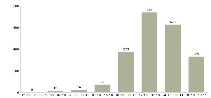 Работа «переводчик»-Число вакансий «переводчик» на сайте за 2 месяца
