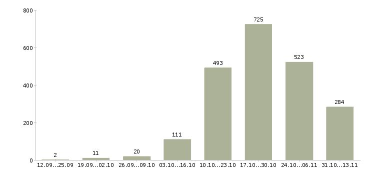 Работа «плиточник»-Число вакансий «плиточник» на сайте за 2 месяца