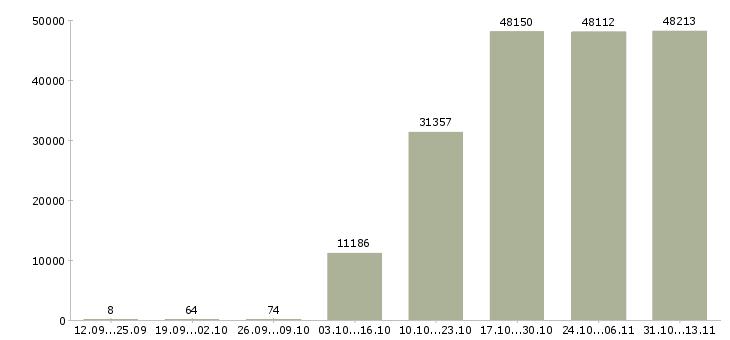 Работа «помощник бухгалтера»-Число вакансий «помощник бухгалтера» на сайте за 2 месяца