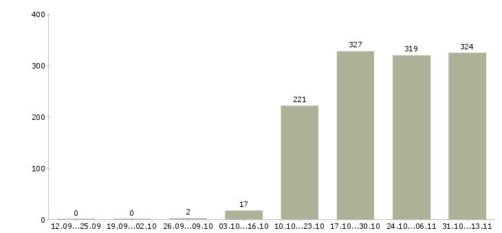 Работа «помощник дизайнера»-Число вакансий «помощник дизайнера» на сайте за 2 месяца
