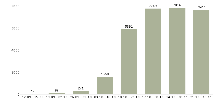 Работа «программист»-Число вакансий «программист» на сайте за 2 месяца