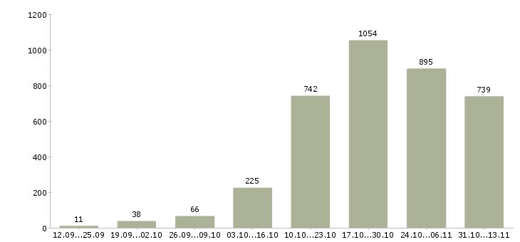 Работа «прораб»-Число вакансий «прораб» на сайте за 2 месяца