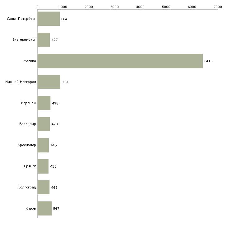 Найти работу разнорабочий-Число вакансий «разнорабочий» на сайте в городах Росcии
