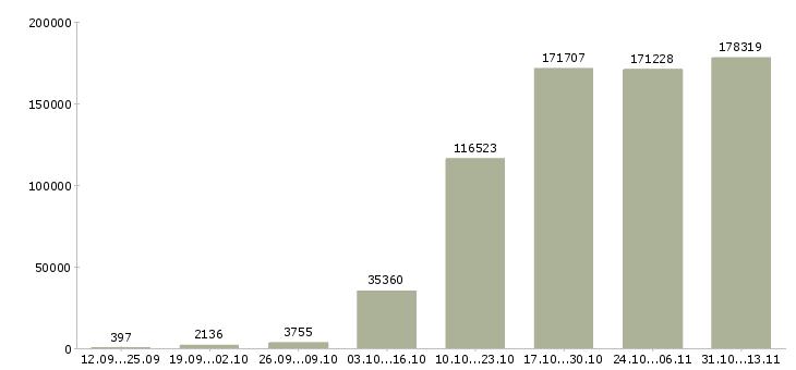 Работа «разнорабочий»-Число вакансий «разнорабочий» на сайте за 2 месяца