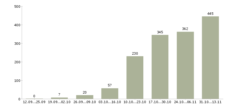 Работа «рерайтер»-Число вакансий «рерайтер» на сайте за 2 месяца